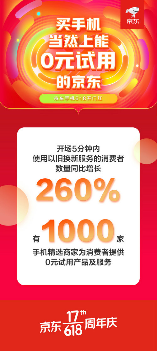 手机以旧换新同比增长260% 这次京东618服务备受青睐